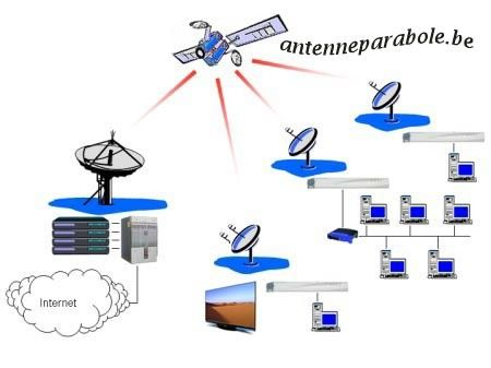 Internet par antenne parabole satellite